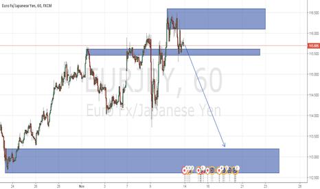 EURJPY: yen will gain on eur temporary