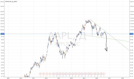 AAPL: APPLE - подвижный треугольник вниз