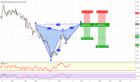 GER30: POTENTIAL ADVANCED BEARISH BUTTERFLY FORMATION