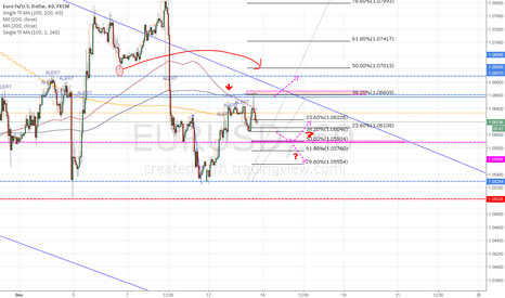 EURUSD: key level EUR/USD? SHOULD...