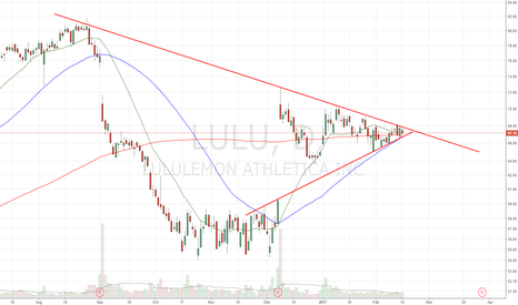 LULU: found support20,50,200dma together