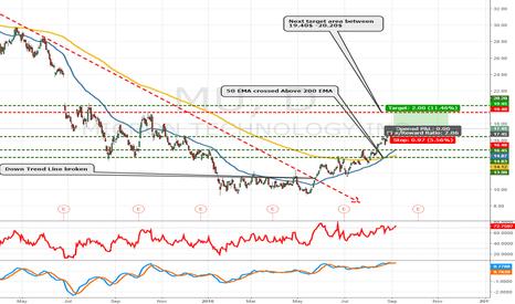 MU: Micron Gaining momentum