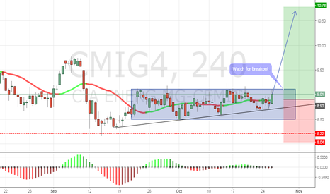 CMIG4: CMIG4 rectangle breakout
