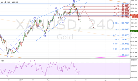 XAUUSD: GOLD; possible b wave in the making
