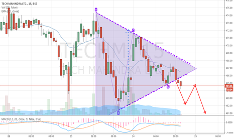TECHM: Tech Mahindra Breaking Down Triangle Pattern on Mins Chart