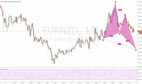 EURNZD: butterfly in possible formation buy long at d point ;))