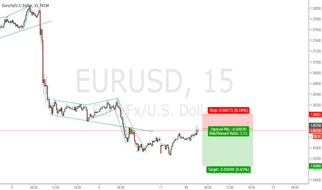 EURUSD: posible short