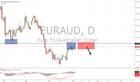 EURAUD: Potential set-up on the EURAUD daily