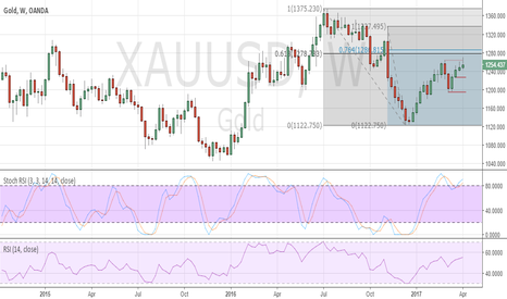 XAUUSD: Short-term corrective Gold XAUUSD pullback. Higher later
