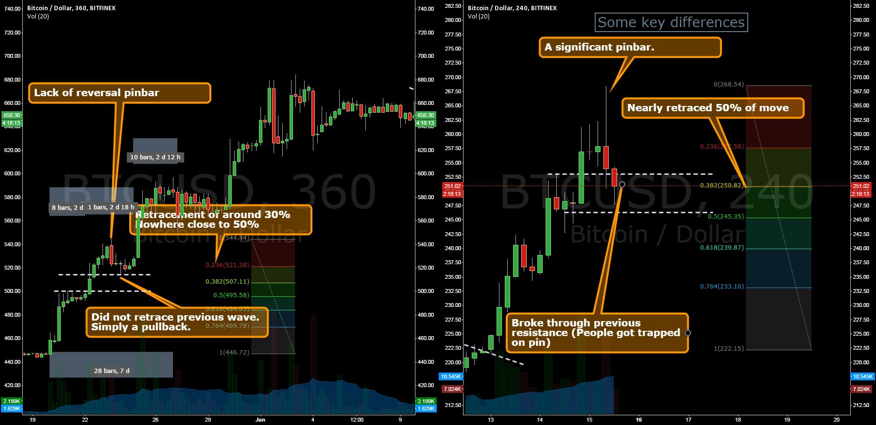 Bitcoin is still bearish (Fixed)