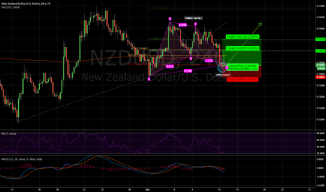 NZDUSD: Bullish Gartley 4H NZDUSD