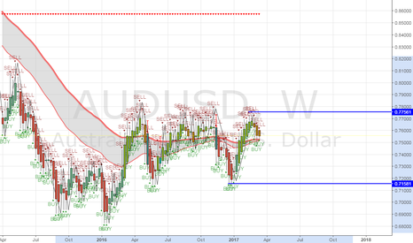AUDUSD: AUDUSD has been heading down since it hit its resistance in the