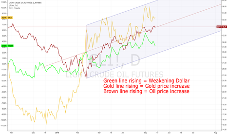 CL1!: USD Devaluation driving Oil Price Rallly and Gold Strength