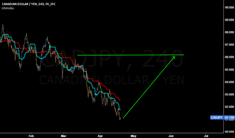 CADJPY: Thinking to go Long on #Yen trade? #CADJPY is ready