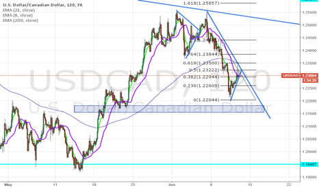 USDCAD: USDCAD POTENTIAL SHORT SET UP?