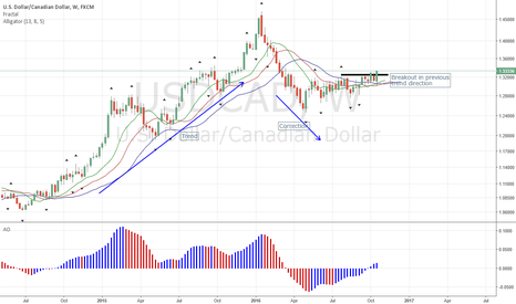 USDCAD: USDCAD Resumes Previous Trend Direction by B/O to Upside