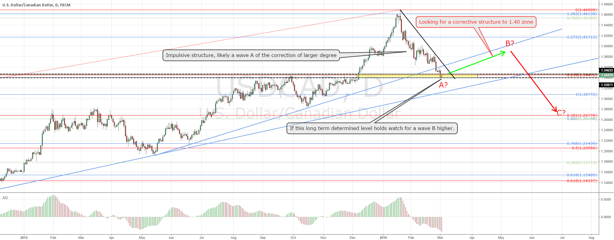 USDCAD bigger picture