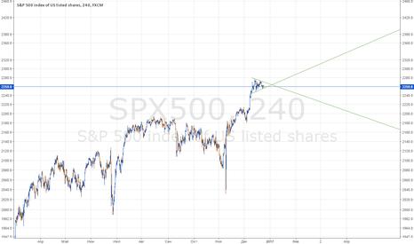 SPX500: Треугольник на SP500, тарим SH