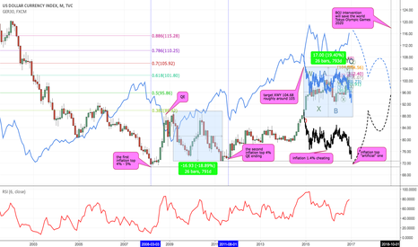 DXY: An Artificial Inflation (wants to see new episode Star Wars)