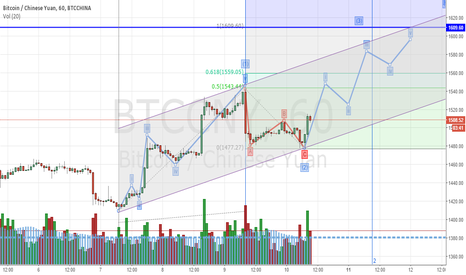 BTCCNY: Bitcoin / Chinese Yuan BTCCNY