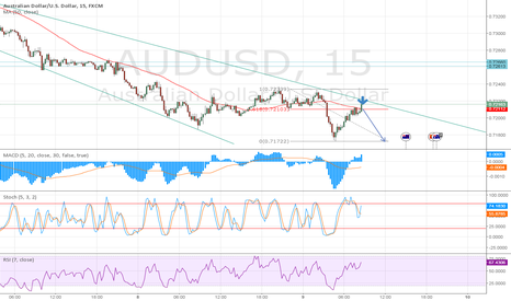 AUDUSD: Bearish 2618