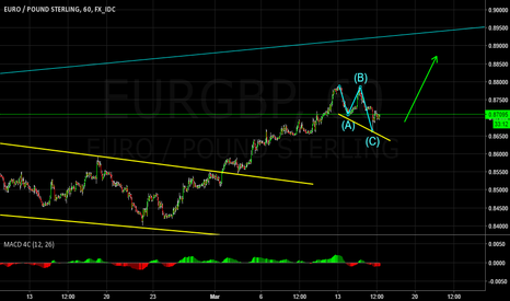 EURGBP: Looking for a long setup