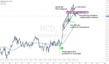 MCD: Broke below major resistance zone - Outside Bar