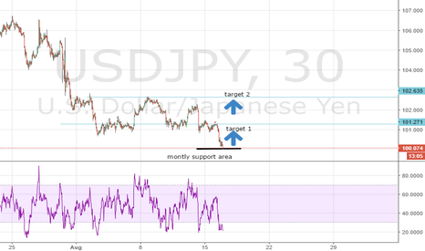 USDJPY: USDJPY After having reached the montly support area