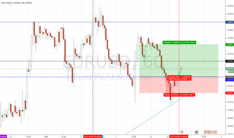 EURUSD: EURUSD Long 1hr