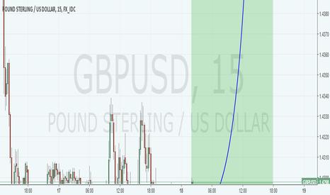 GBPUSD: Revisi GBP USD