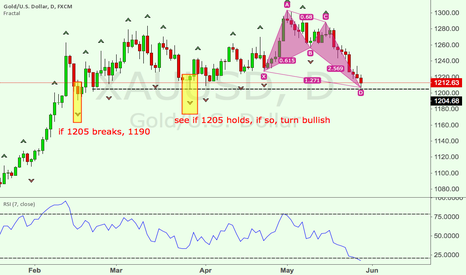 XAUUSD: GOLD might revert to bullish - Butterfly Pattern and support