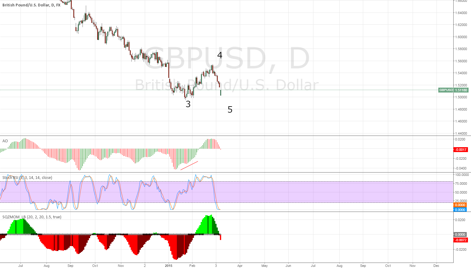 The same third wave divergence on the pound