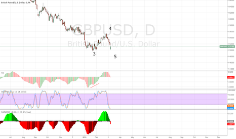 GBPUSD: The same third wave divergence on the pound