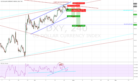DXY: Signs of dollar weakness