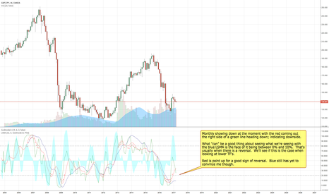GBPJPY: GBPJPY Shows Downside at the Moment on Monthly TF...