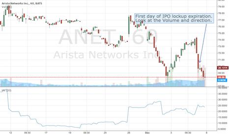 ANET: Arista Networks IPO Lockup Expiration