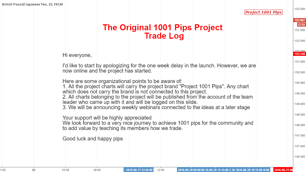Project 1001 Pips Trade log...
