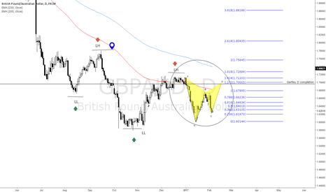 GBPAUD: GBPUSD Short gartley, we are in a downtrend