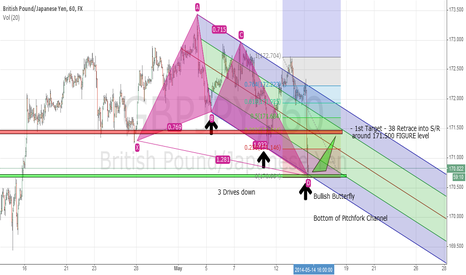 GBPJPY: GBPJPY 60 Bullish Butterfly, Pitchfork hit, 3 drives to Support