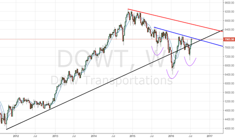 DOWT: Dow transportation index- Will inverse H&S breakout matter?