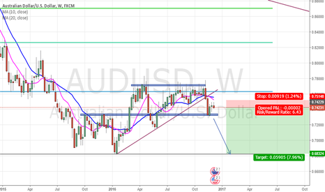 AUDUSD: AUD/USD Weekly 6.43 R/R ratio