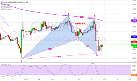 GBPCAD: Bullish Bat in GBPCAD 60 mins
