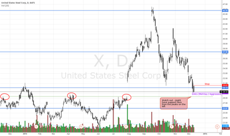 X: X - Caution short trade