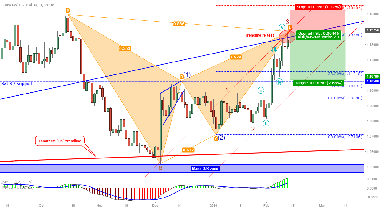 EUR/USD UPDATE: Trendline re-tested and bat (almost?) filled!