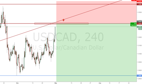USDCAD: UsdCad Sell limit 1.3280