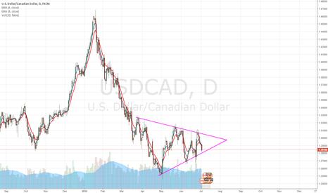 USDCAD: USDCAD Symmetrical Triangle