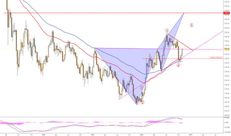 XAUUSD: #Gold long on #EW4