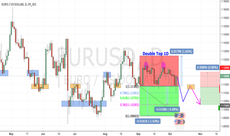 EURUSD: Double Top EUR/USD 1D