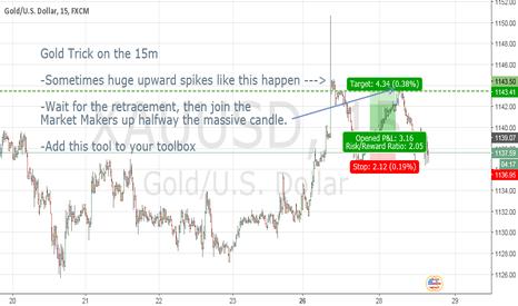 XAUUSD: Gold 15m trick