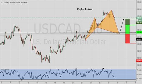 USDCAD: Potential Cypher Pattern USDCAD